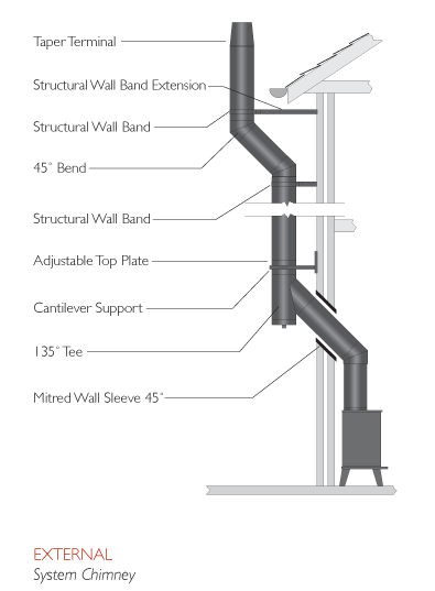 Exterior Twin Wall Flue