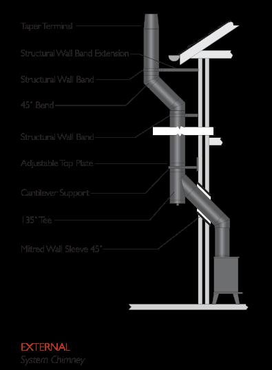 Exterior Twin Wall Flue